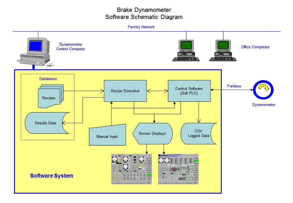 VTC-Dyno-Diagram1